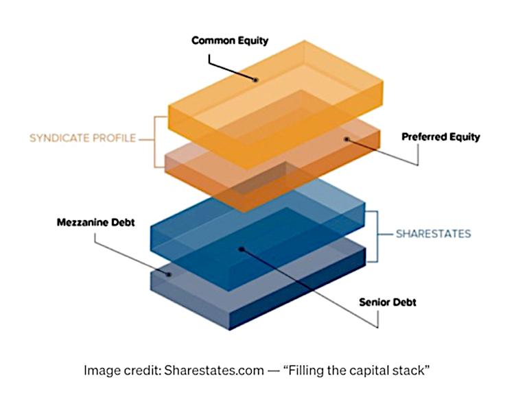 Filling the capital stack - Sharestates.com